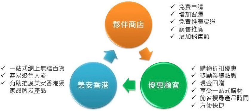 shop.com partner store scheme
